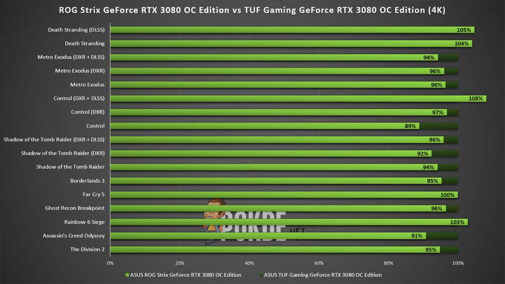 ROG Strix GeForce RTX 3080 OC Edition review vs tuf gaming rtx 3080 oc edition