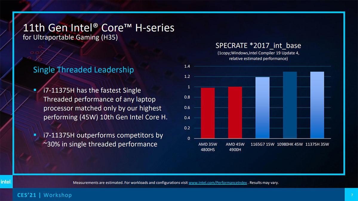 11th Gen Intel Core Tiger Lake H35 performance