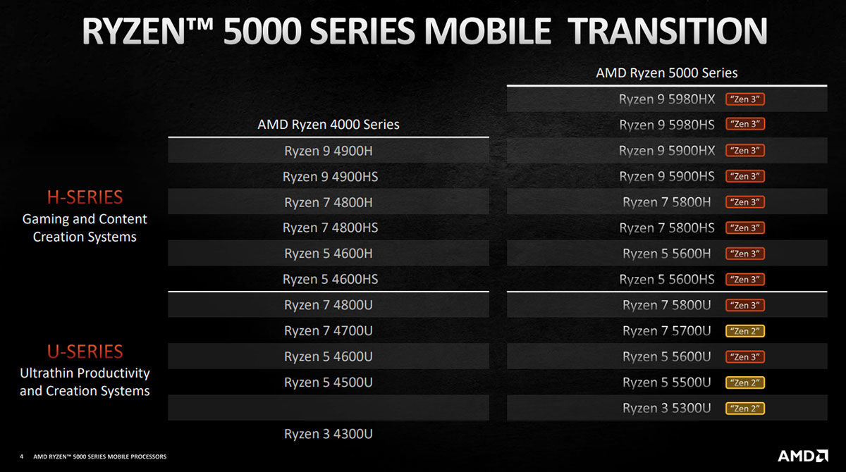 AMD Ryzen 5000 series architectures