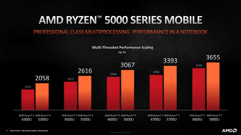AMD Ryzen 5000U series multi-core scaling