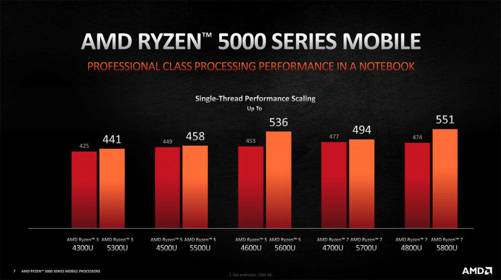 AMD Ryzen 5000U series single-core scaling