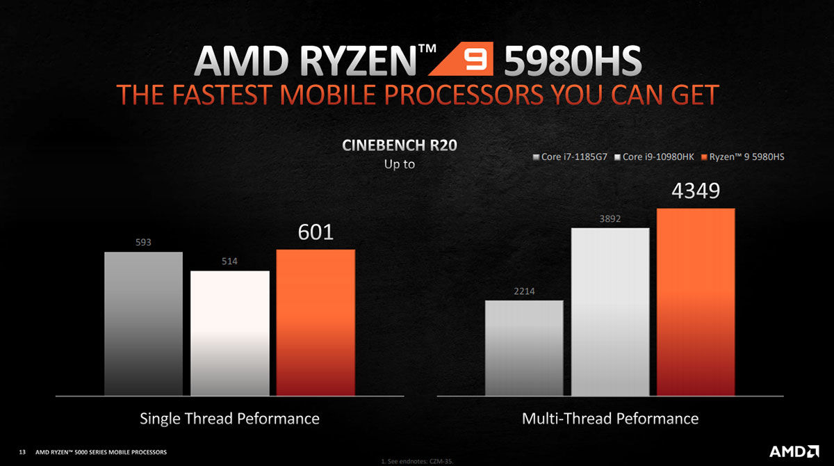 AMD Ryzen 9 5980HS vs Intel Core i9-10980HK