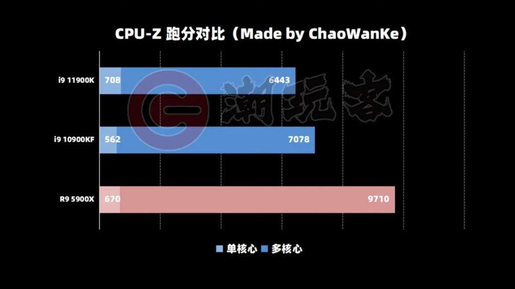 Intel Core i9-11900K CPU-Z