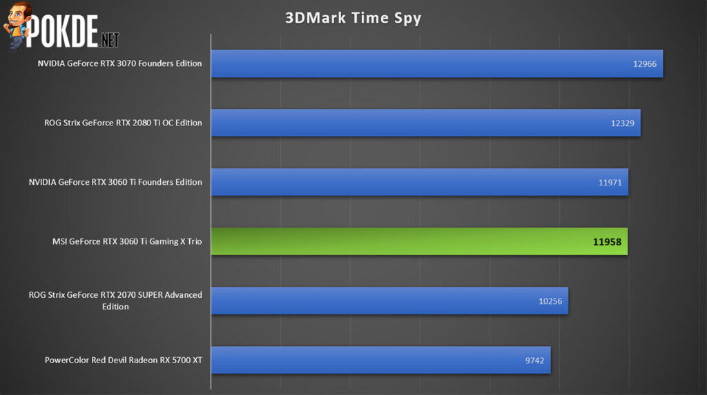 MSI GeForce RTX 3060 Ti Gaming X Trio review 3DMark Time Spy