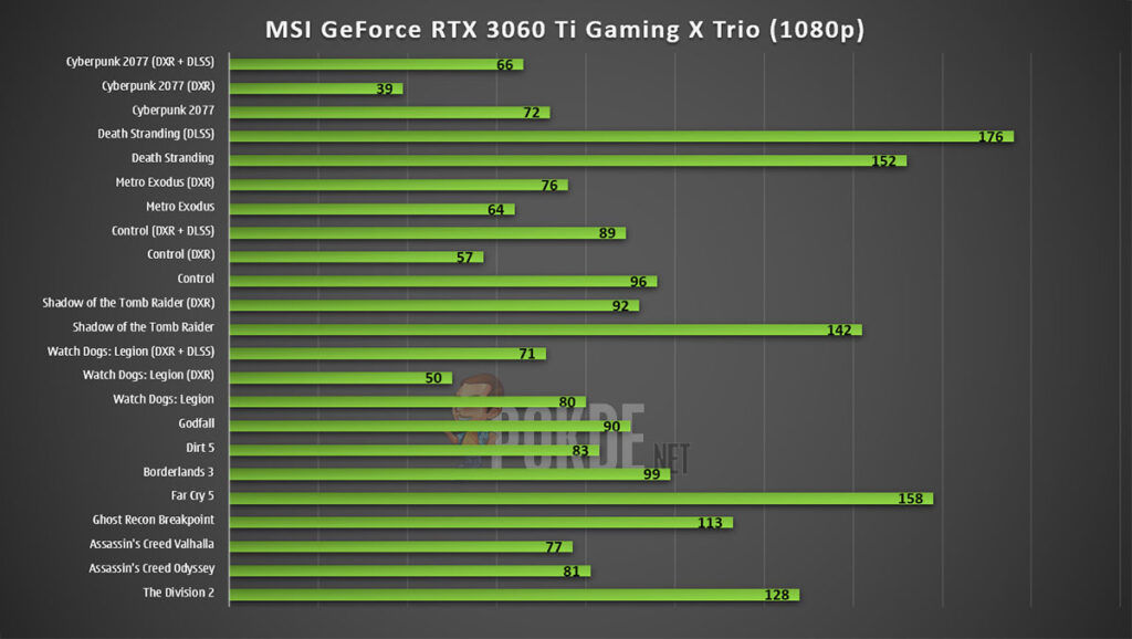 MSI GeForce RTX 3060 Ti Gaming X Trio Review — a sexy, silent and cool dragon! 24