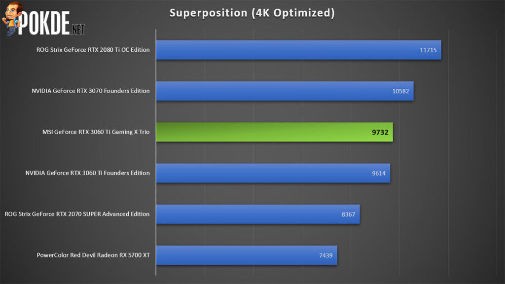 MSI GeForce RTX 3060 Ti Gaming X Trio review Superposition