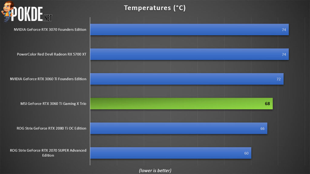 MSI GeForce RTX 3060 Ti Gaming X Trio review temperature