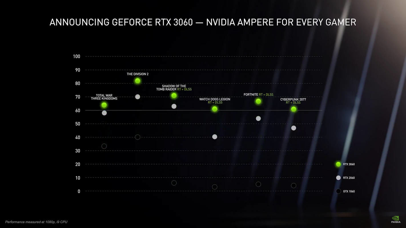 NVIDIA GeForce RTX 3060 performance