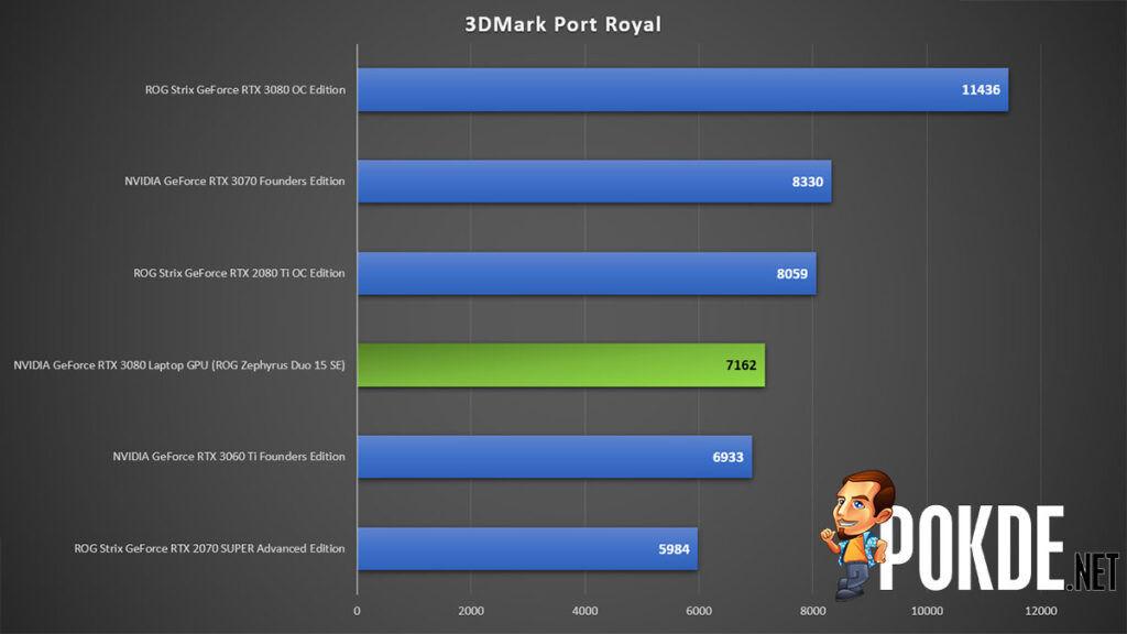 NVIDIA GeForce RTX 3080 Laptop GPU vs desktop GPUs — how fast is the flagship Ampere mobile GPU? 22
