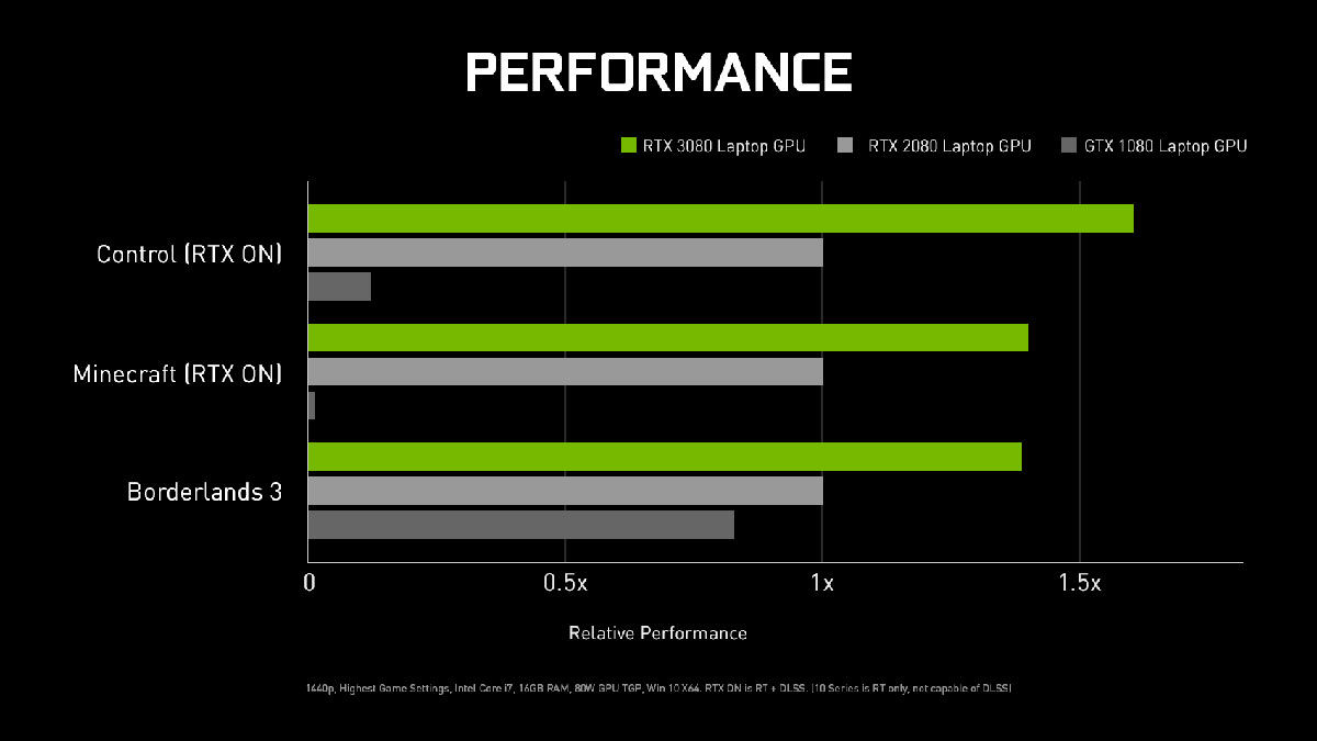 NVIDIA GeForce RTX 3080 vs last-gen