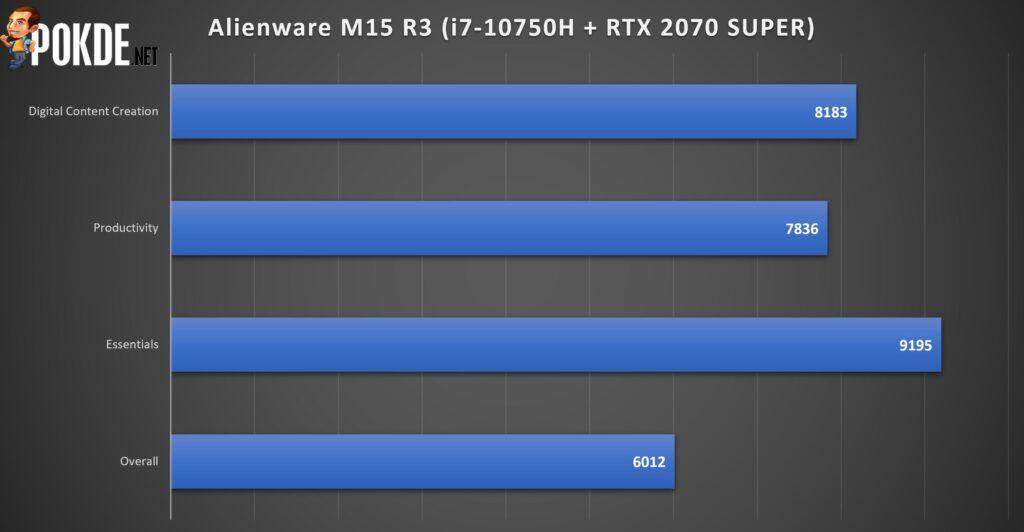 Alienware m15 R3 Review -