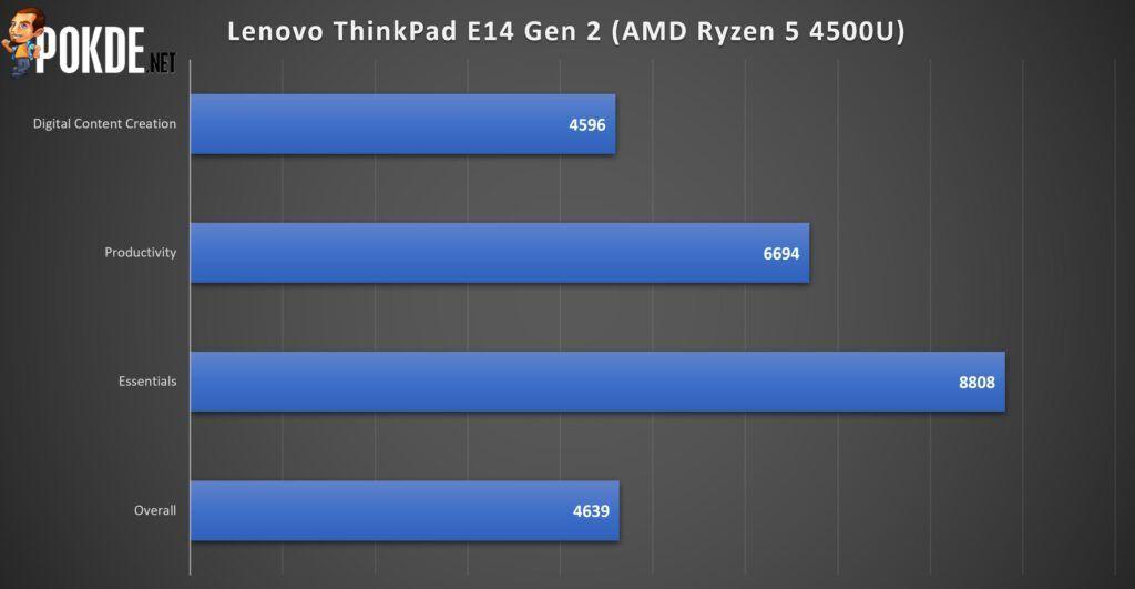 Lenovo ThinkPad E14 Gen 2 Review
