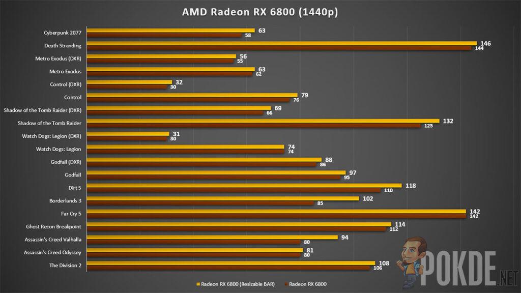 AMD Radeon RX 6800 review 1440p gaming