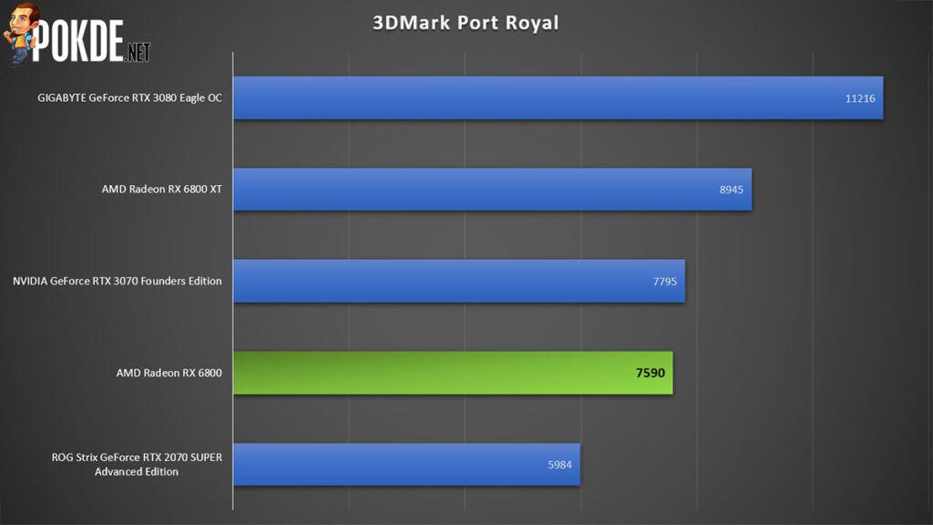AMD Radeon RX 6800 review 3DMark Port Royal