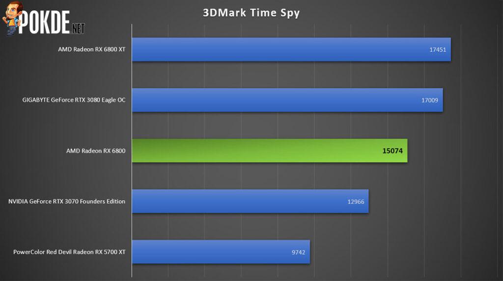 AMD Radeon RX 6800 review 3DMark Time Spy