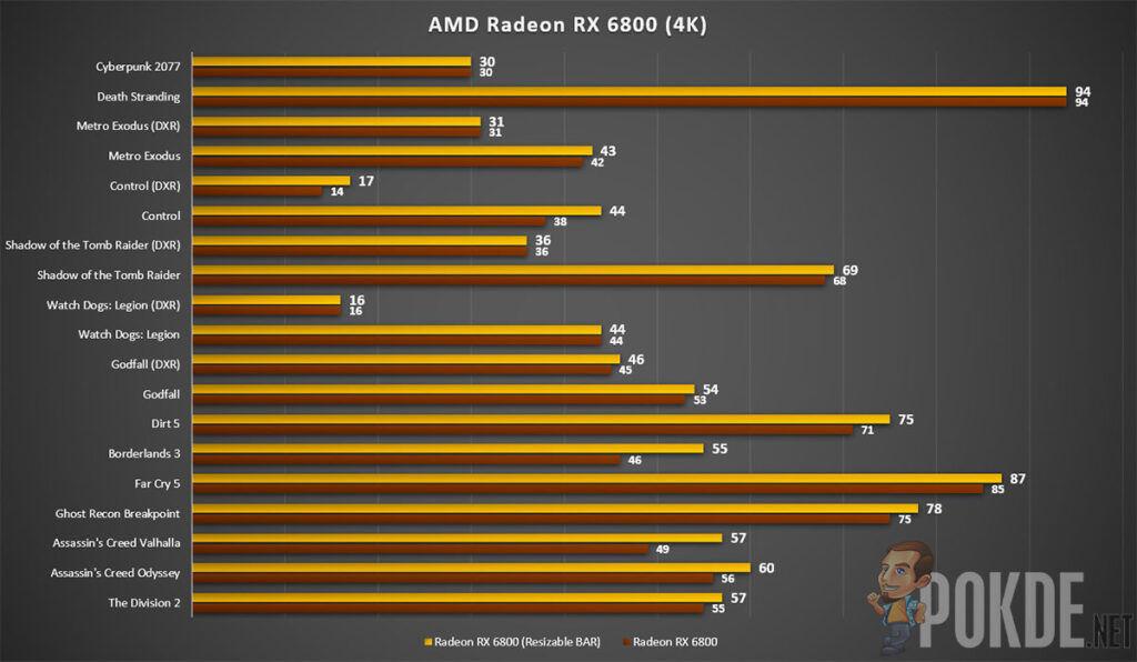 AMD Radeon RX 6800 review 4K gaming