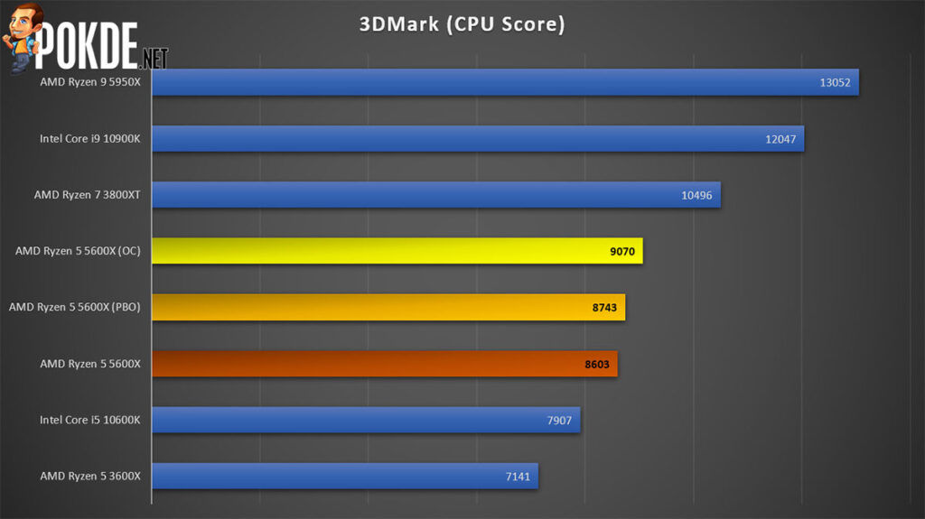 AMD Ryzen 5 5600X review 3DMark