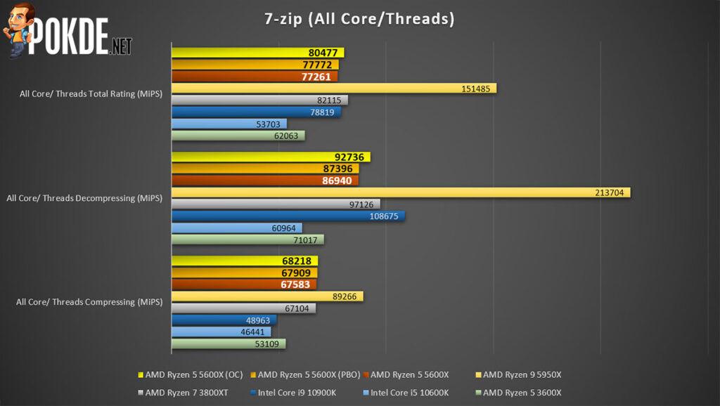 AMD Ryzen 5 5600X review 7-zip multi-threaded