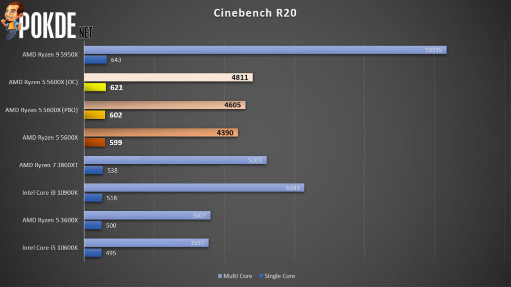 AMD Ryzen 5 5600X review Cinebench R20