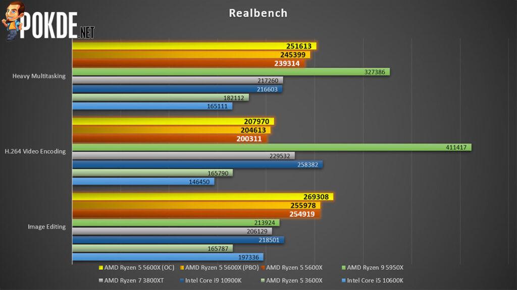 AMD Ryzen 5 5600X review Realbench