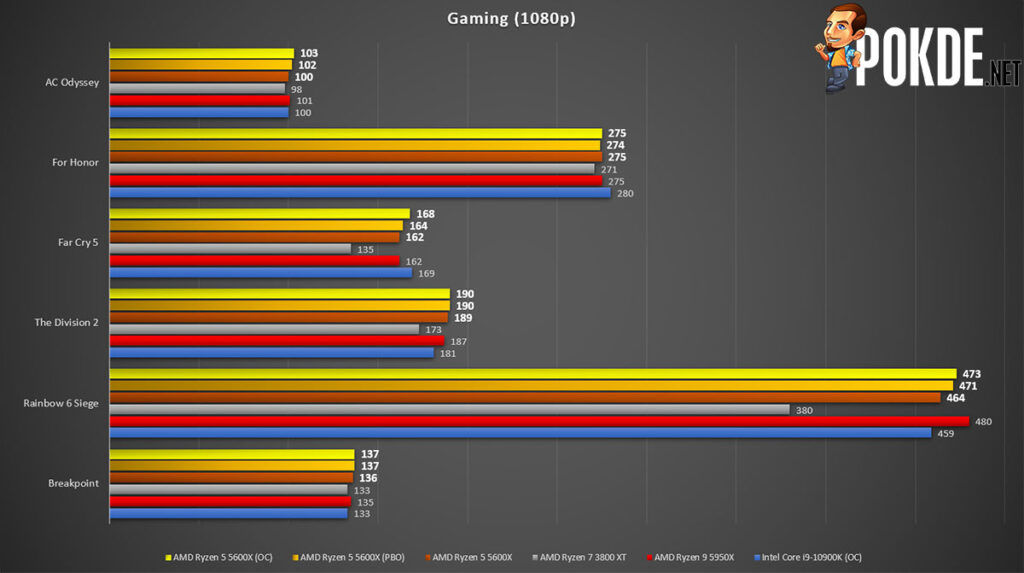 AMD Ryzen 5 5600X review gaming performance