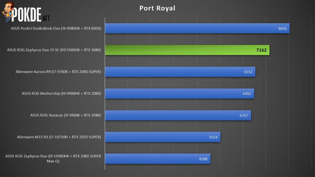 ASUS ROG Zephyrus Duo 15 SE review 3DMark Port Royal