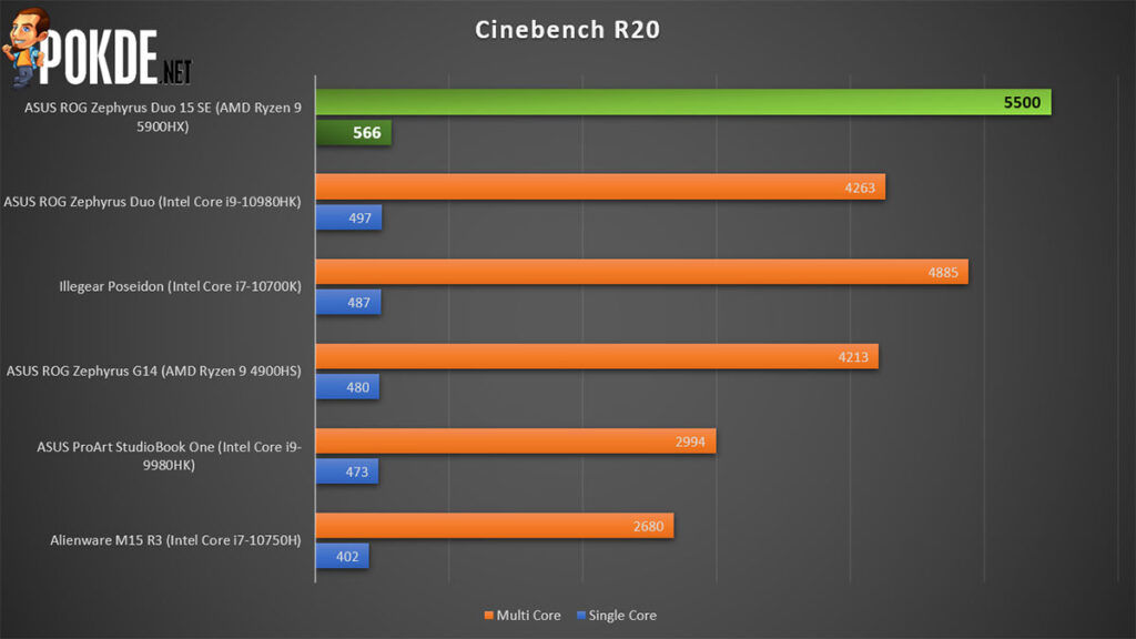 ASUS ROG Zephyrus Duo 15 SE review Cinebench R20