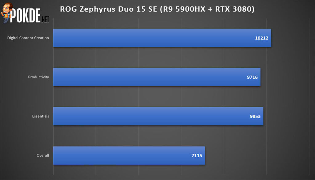 ASUS ROG Zephyrus Duo 15 SE review PCMark performance