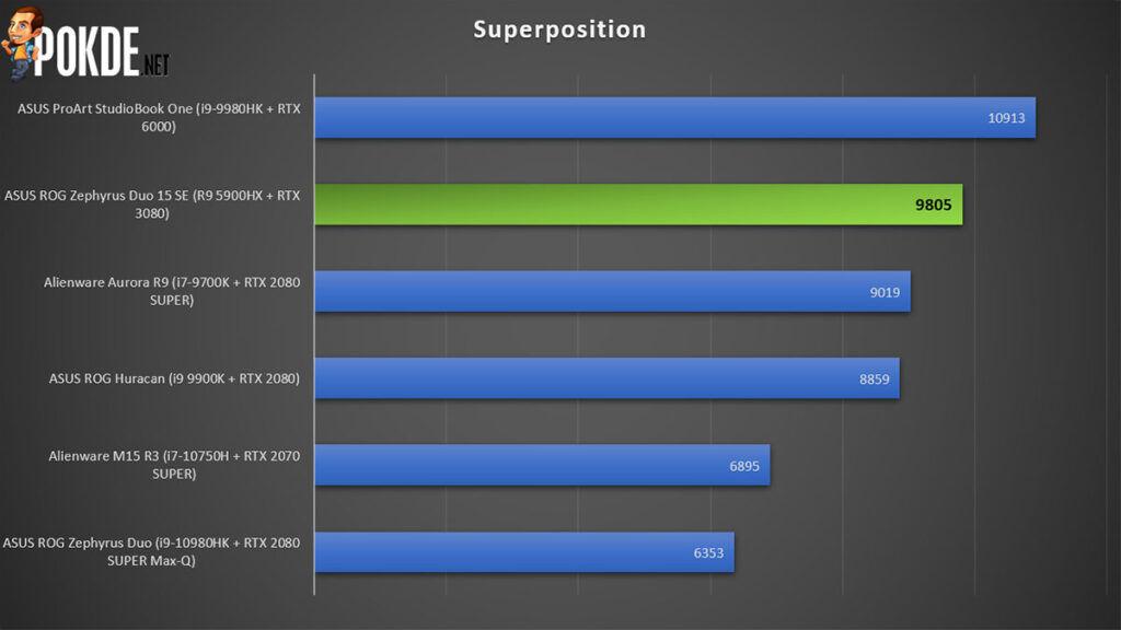 ASUS ROG Zephyrus Duo 15 SE review Superposition