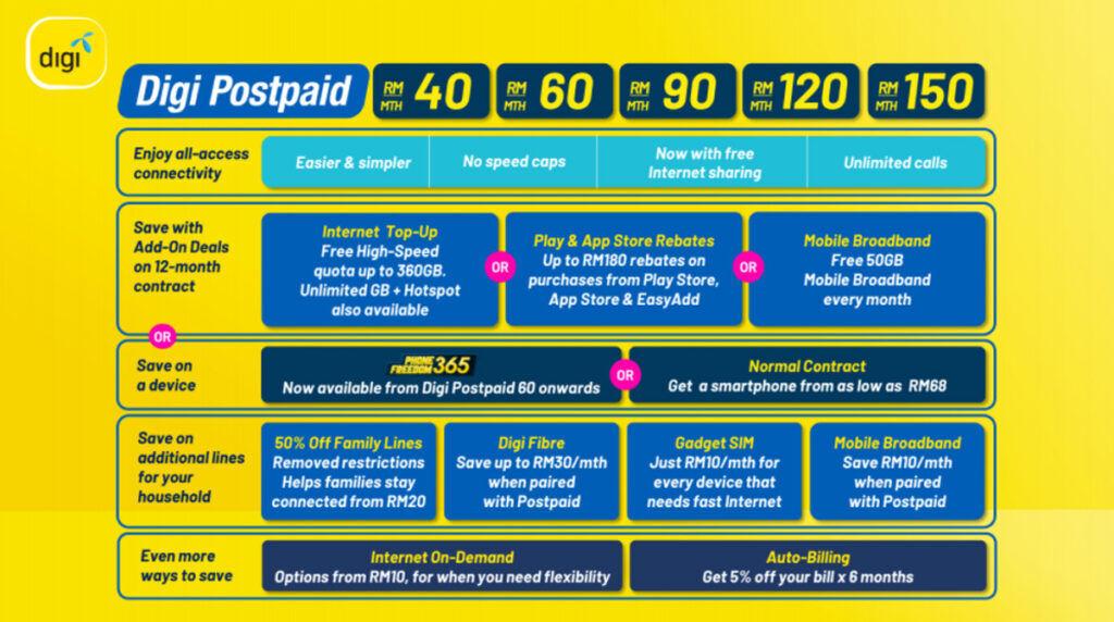 Digi Introduces New Postpaid Plan Benefits 19