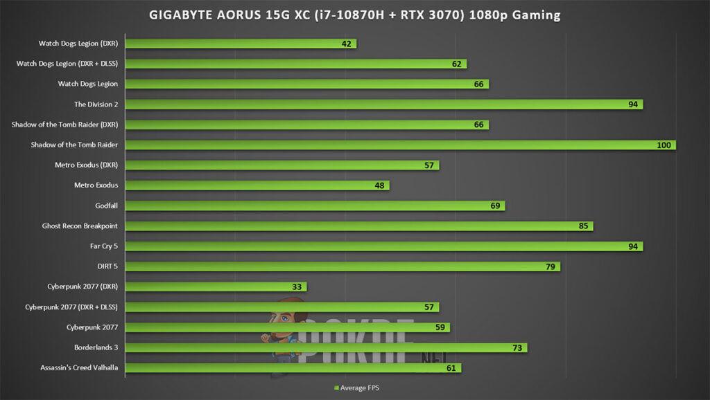 GIGABYTE AORUS 15G XC review 1080p gaming performance