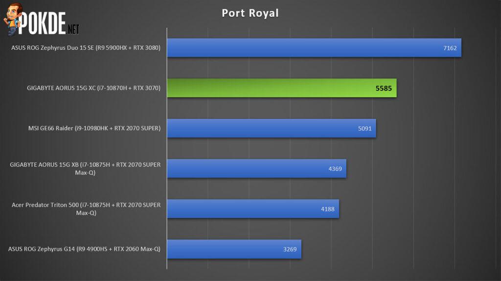 GIGABYTE AORUS 15G XC review 3DMark Port Royal