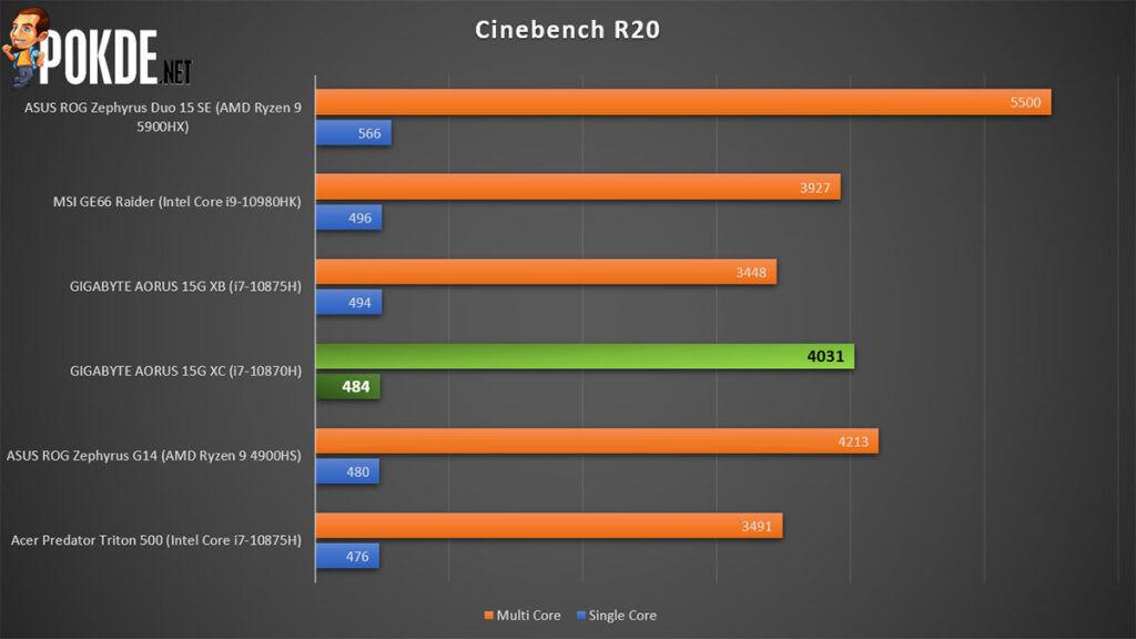 GIGABYTE AORUS 15G XC review Cinebench