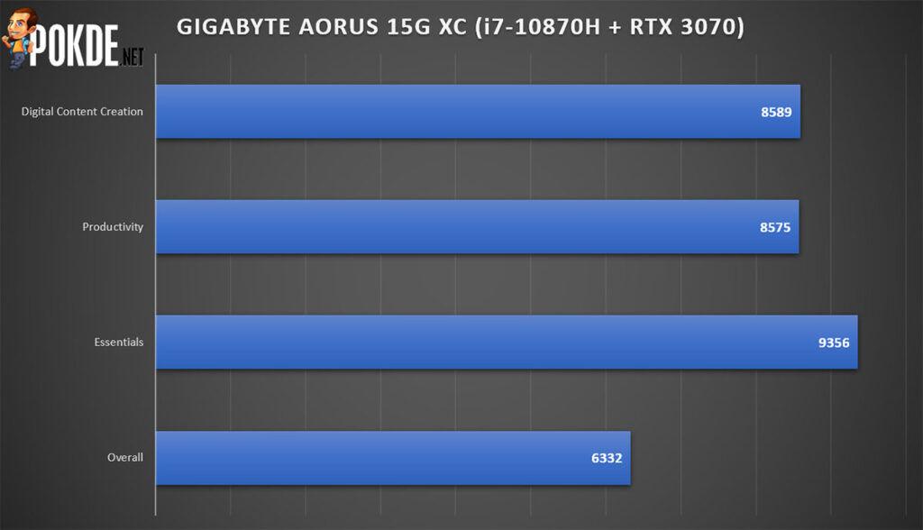 GIGABYTE AORUS 15G XC review PCMark