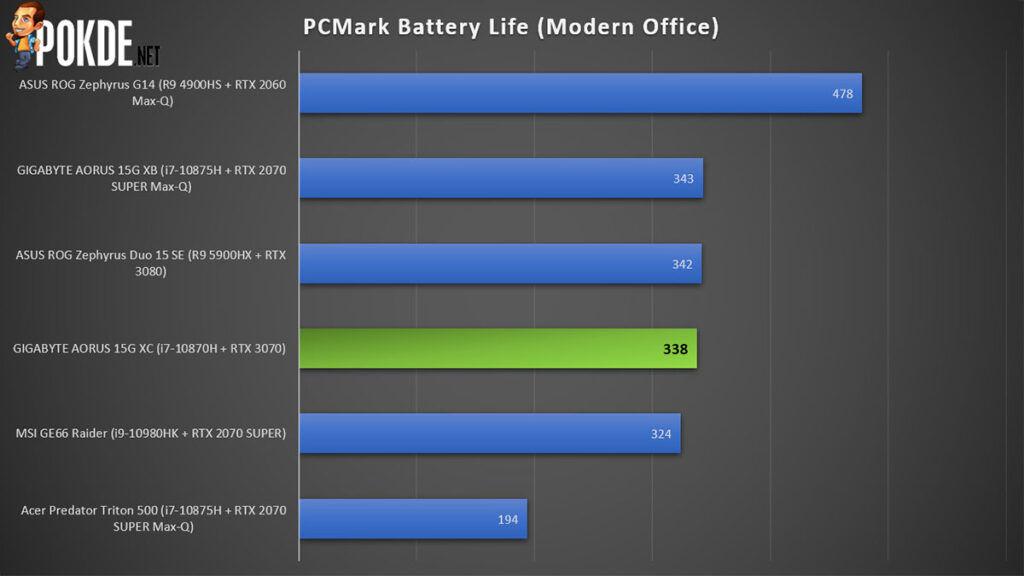 GIGABYTE AORUS 15G XC review PCMark battery life
