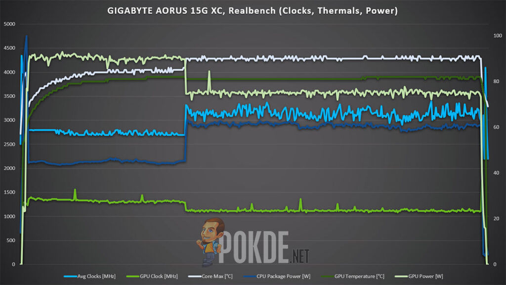 GIGABYTE AORUS 15G XC review Realbench clocks thermals power