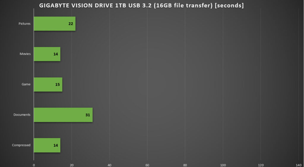 GIGABYTE VISION DRIVE 1TB Upgrade Kit Review — Speed On The Go 33