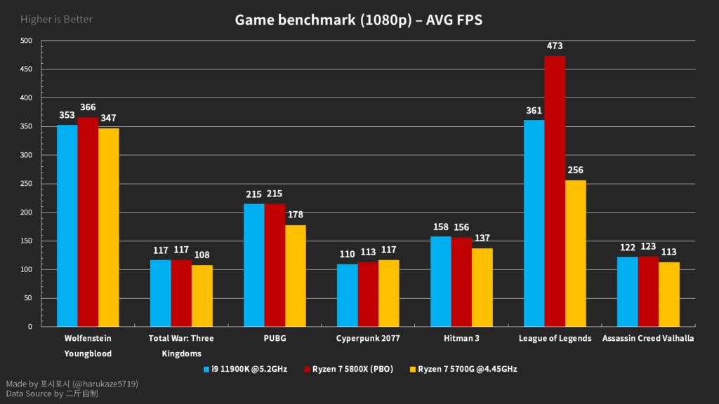 Intel Core i9-11900K leaked gaming benchmarks