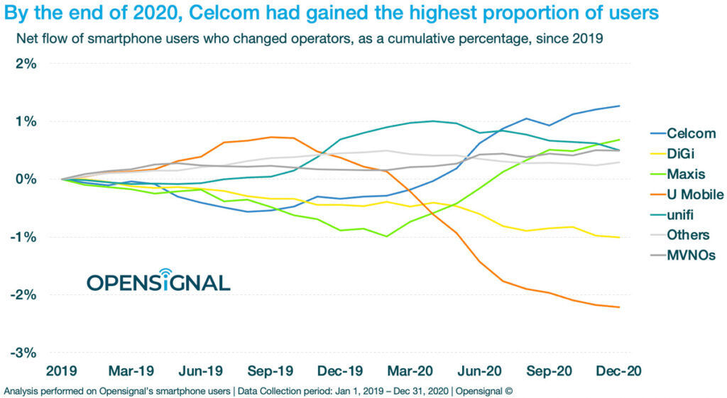 Malaysians Have Been Changing Telcos Since 2020 — U Mobile Sees Major Drop In Users 27