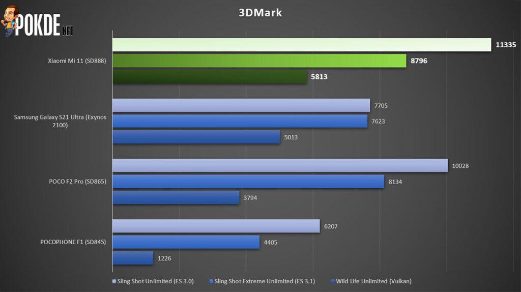 Xiaomi Mi 11 Review 3DMark