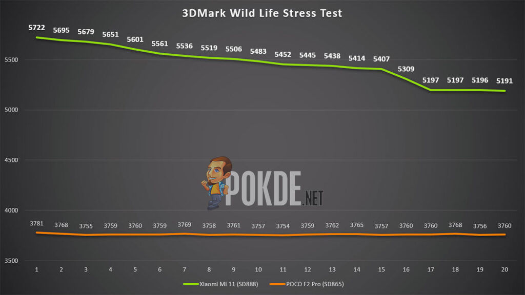 Xiaomi Mi 11 Review 3DMark Wife Life Stress Test