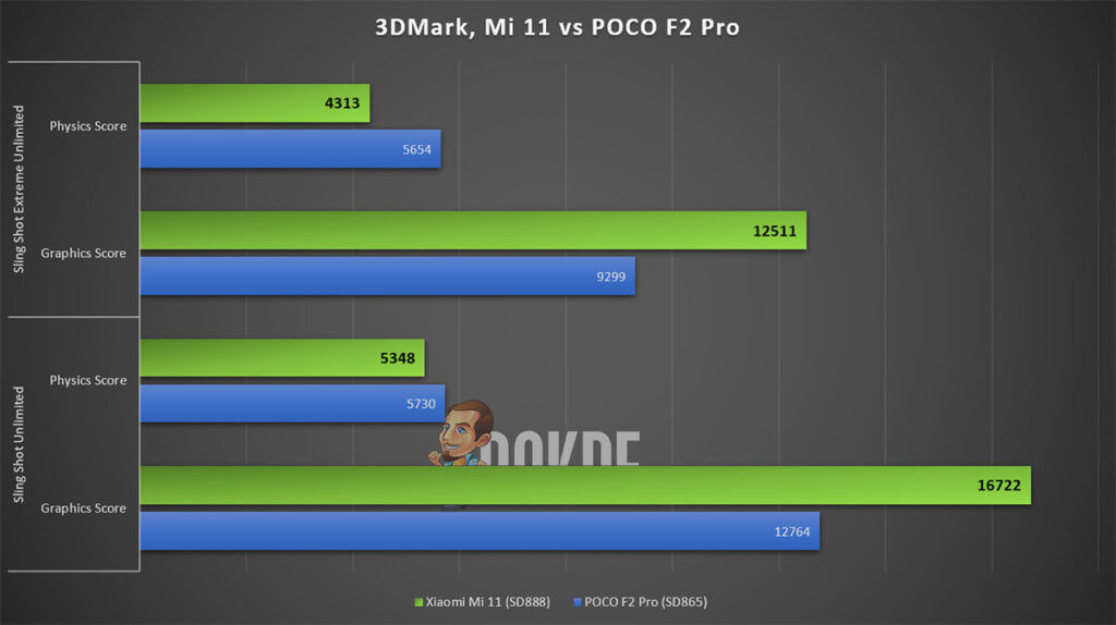 Xiaomi Mi 11 Review 3DMark performance