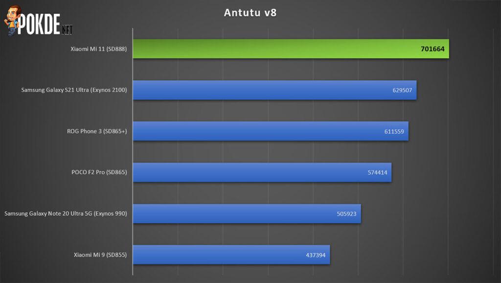 Xiaomi Mi 11 Review Antutu
