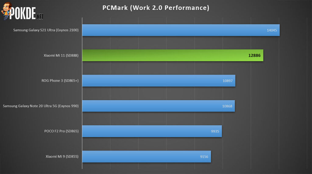 Xiaomi Mi 11 Review PCMark