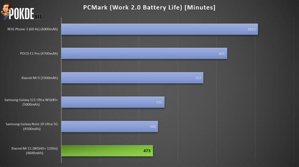 Xiaomi Mi 11 Review PCMark battery life