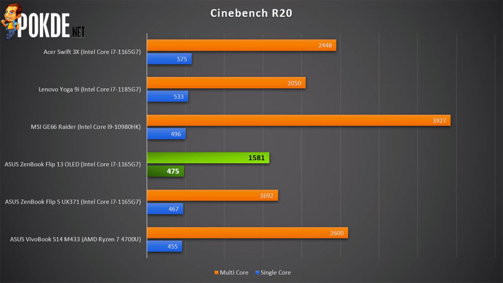 ASUS ZenBook Flip 13 OLED review Cinebench R20