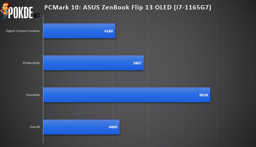 ASUS ZenBook Flip 13 OLED review PCMark performance