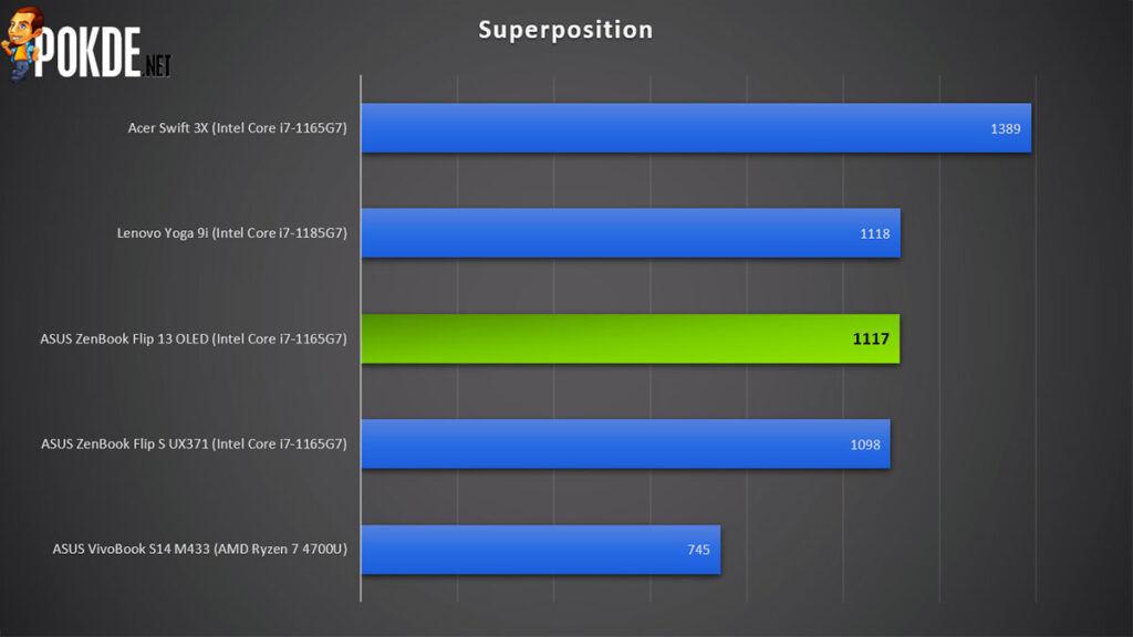 ASUS ZenBook Flip 13 OLED review Superposition