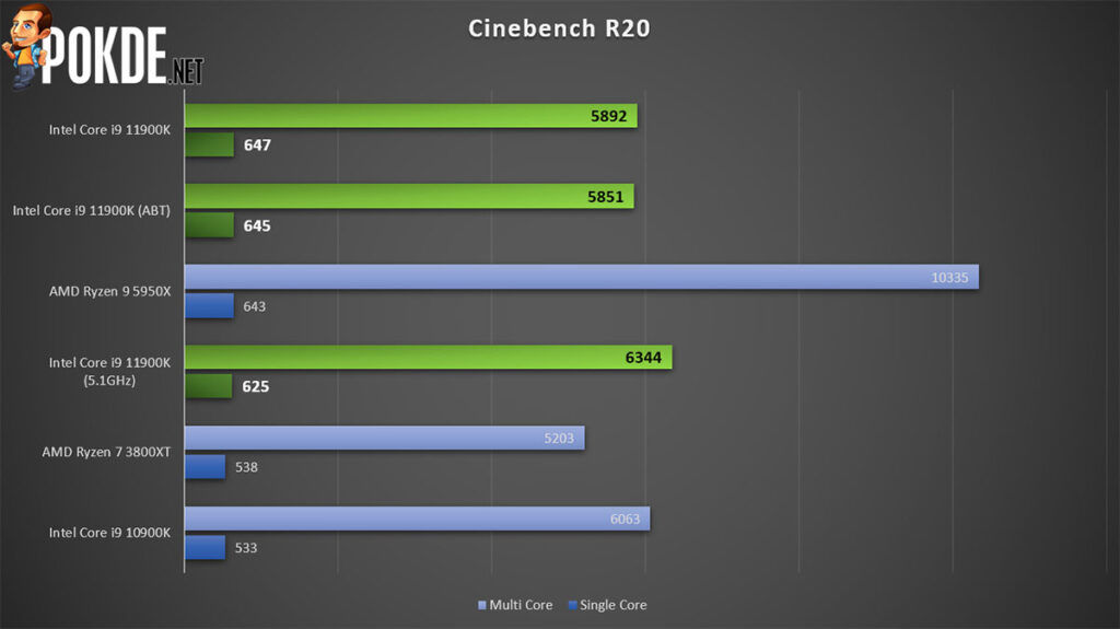 Intel Core i9-11900K review Cinebench R20