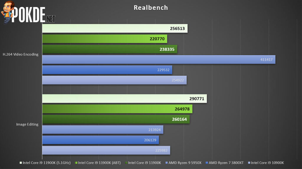 Intel Core i9-11900K review Realbench